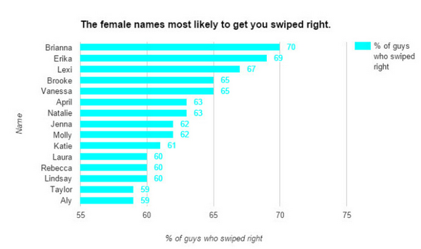 Good online dating names female