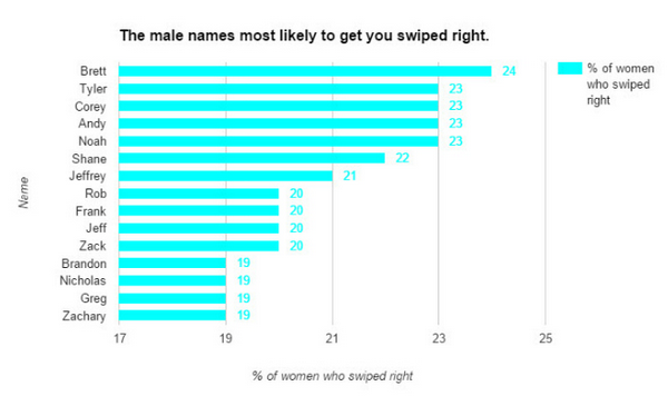 The most successful names in online dating have been revealed! width=