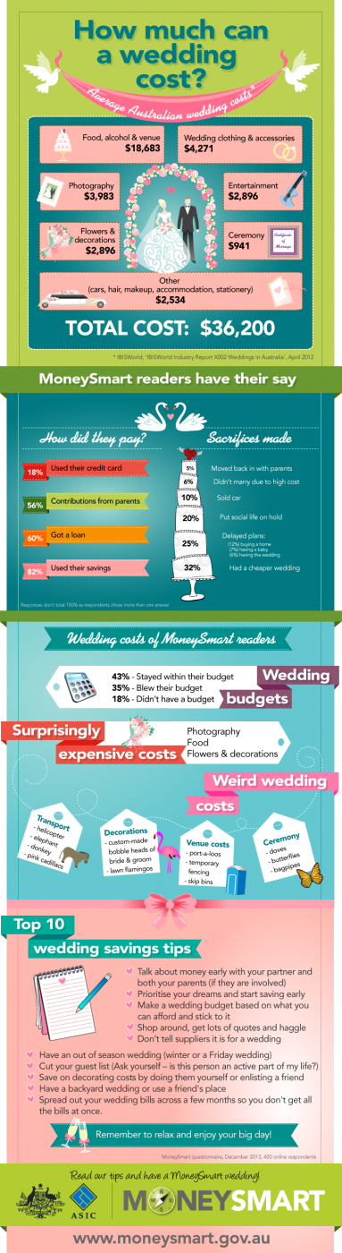 ASIC Wedding infographic